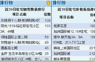 """眉山11月楼盘网签销售排行榜 冷清楼市遇""""寒冬"""""""