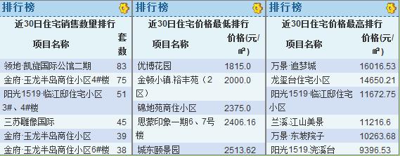 眉山6月楼盘网签销售排行榜 玉龙半岛占了一半销量!