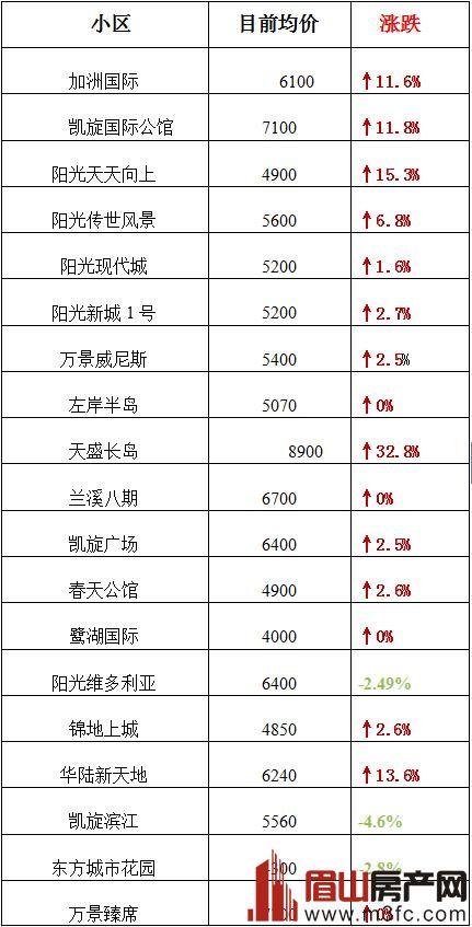 眉山9月份各小区二手房价格图