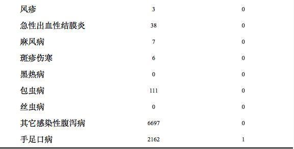 1月四川传染病死亡235人 艾滋病发病率居首位