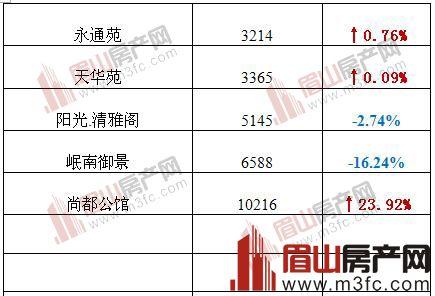 眉山2018年5月二手房价格表
