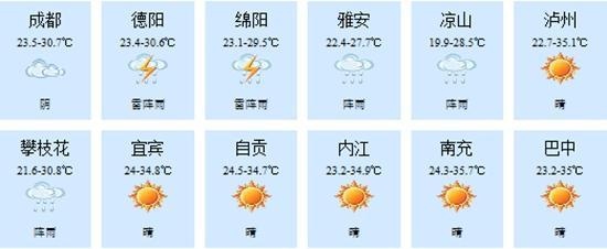 四川多地市将迎阵雨或雷雨 部分地区有雷暴天气