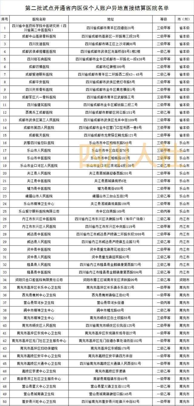 9月起 四川323家医院和药店可异地刷社保卡