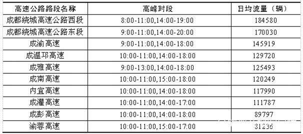 返程走四川高速请注意!11时、17时是车流量最高峰